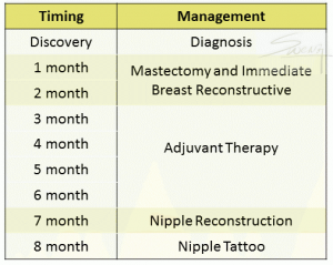 Breast Reconstruction Timeline - recommended schedule for breast cancer surgery